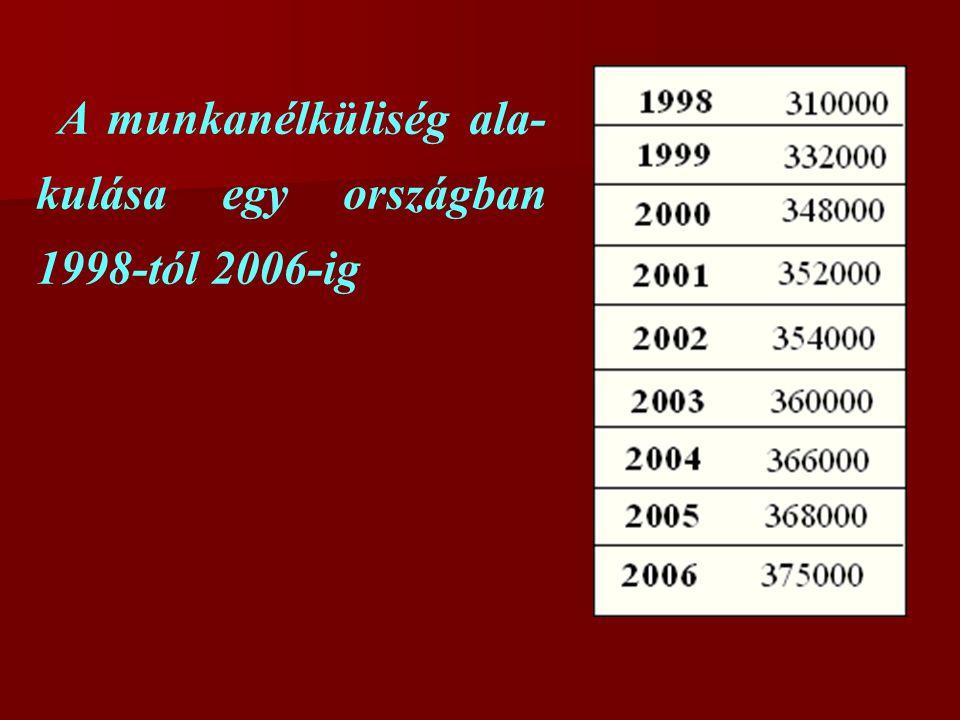 A munkanélküliség ala-kulása egy országban 1998-tól 2006-ig