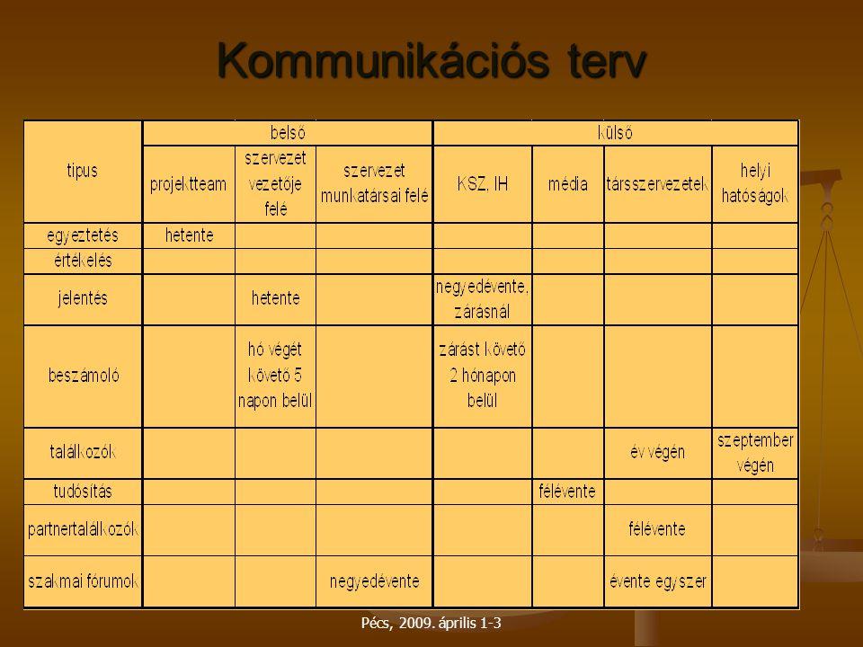 Kommunikációs terv Pécs, 2009. április 1-3