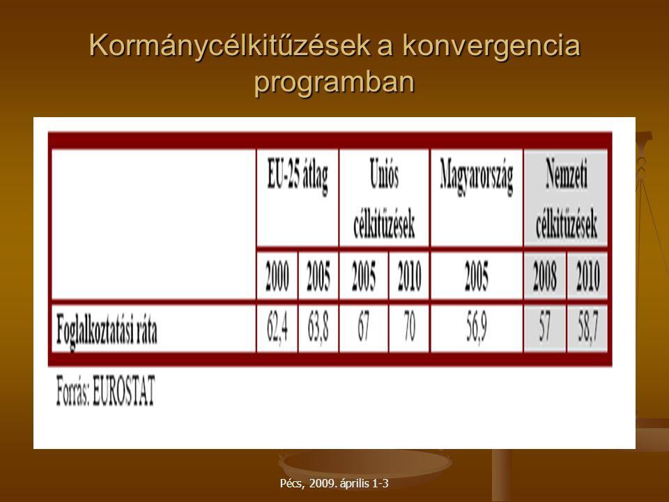 Kormánycélkitűzések a konvergencia programban