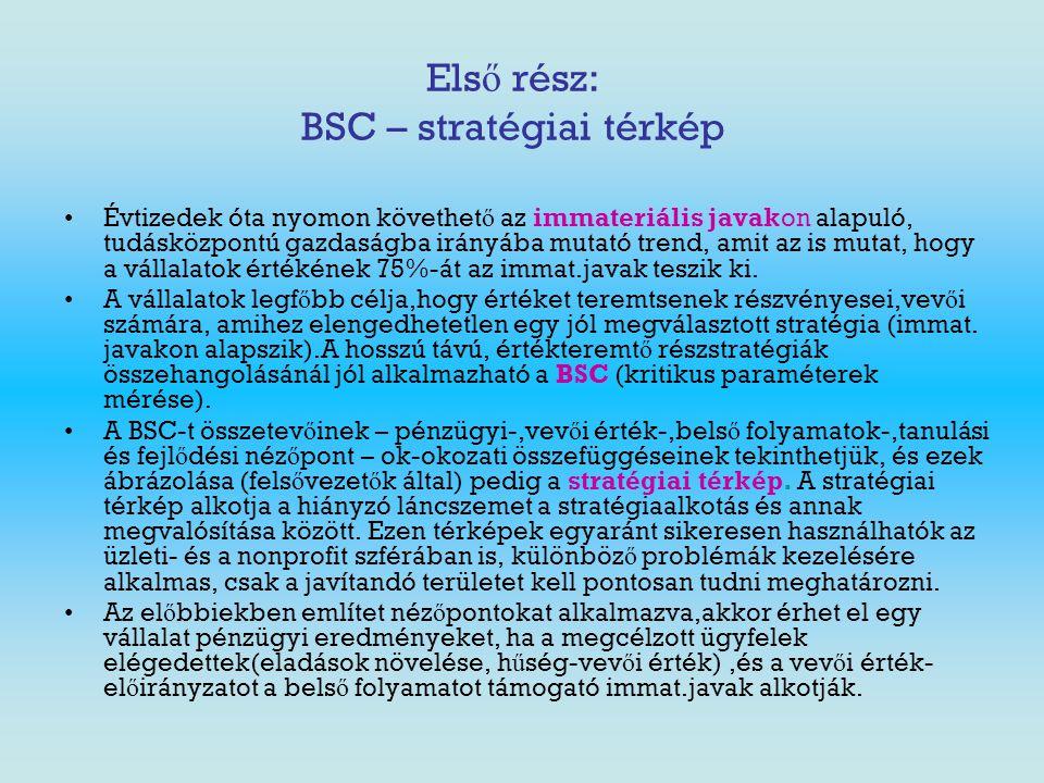 Első rész: BSC – stratégiai térkép