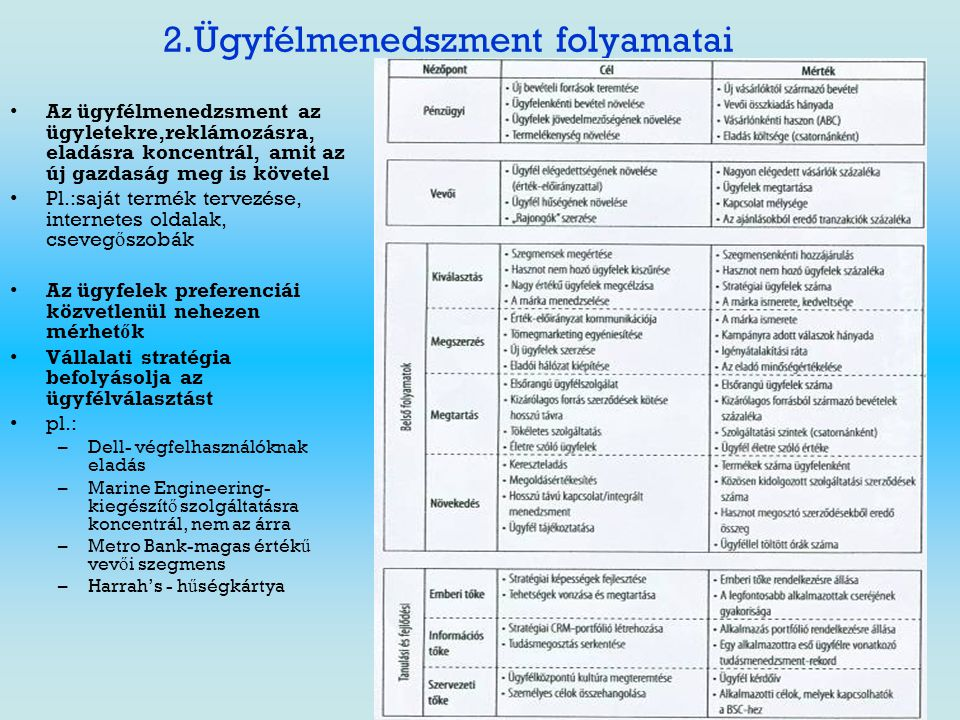 2.Ügyfélmenedszment folyamatai