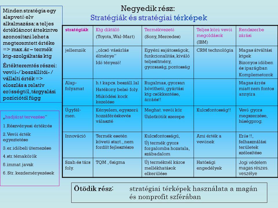 Negyedik rész: Stratégiák és stratégiai térképek