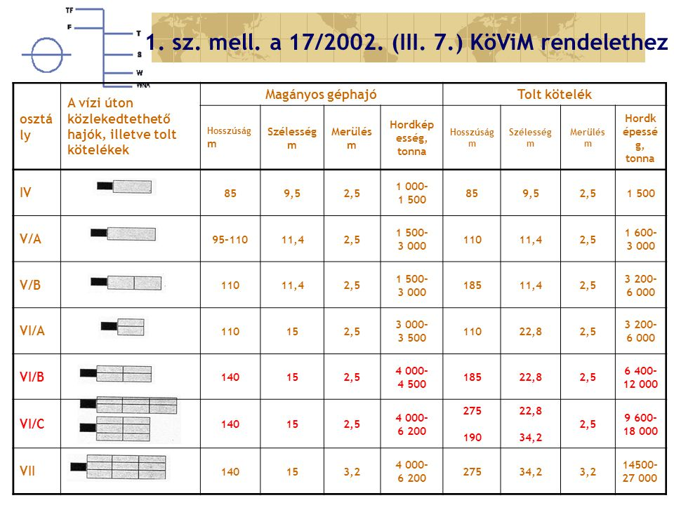 1. sz. mell. a 17/2002. (III. 7.) KöViM rendelethez