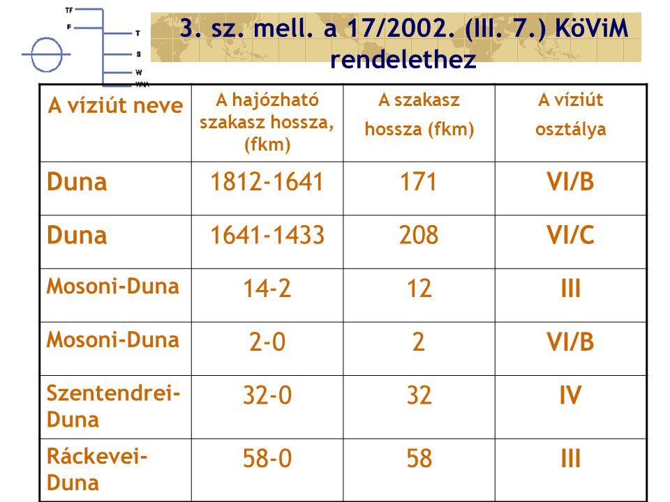 3. sz. mell. a 17/2002. (III. 7.) KöViM rendelethez