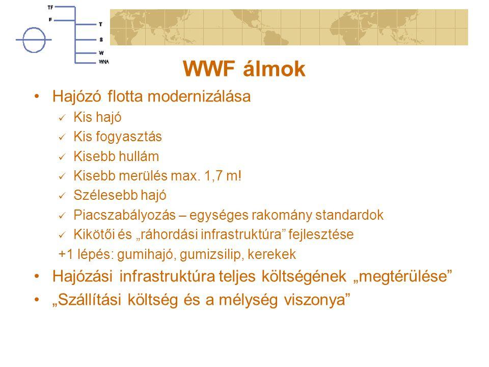 WWF álmok Hajózó flotta modernizálása