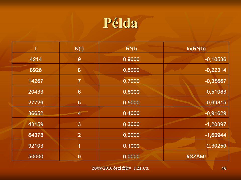 Példa t N(t) R^(t) ln(R^(t)) 4214 9 0,9000 -0,10536 8926 8 0,8000