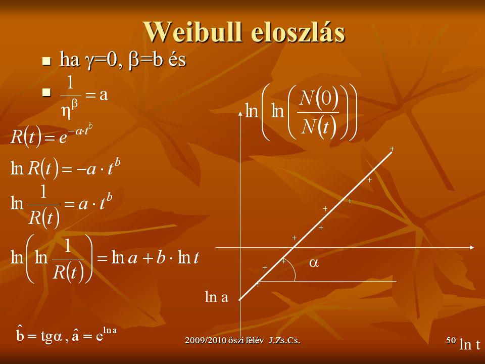 Weibull eloszlás ha =0, =b és  ln a ln t