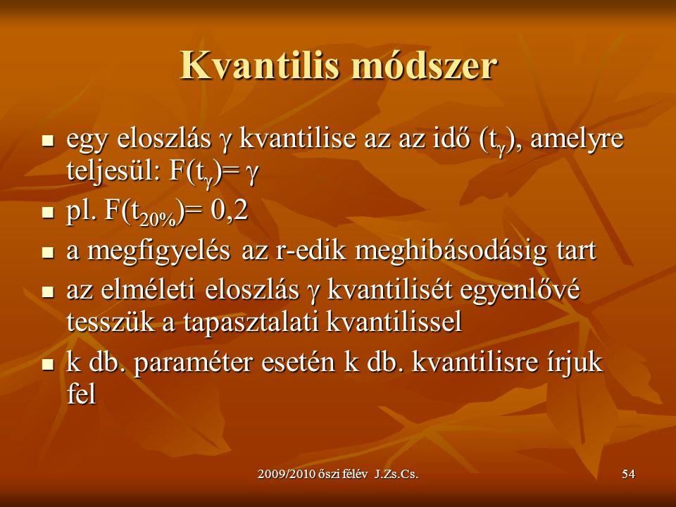 Kvantilis módszer egy eloszlás  kvantilise az az idő (t), amelyre teljesül: F(t)=  pl. F(t20%)= 0,2.