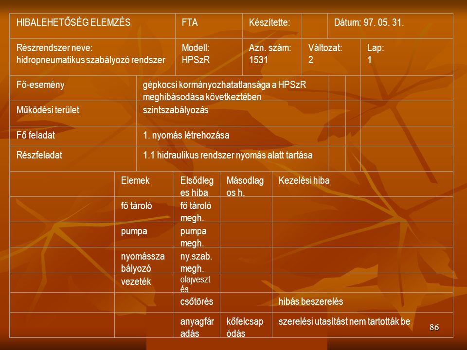 HIBALEHETŐSÉG ELEMZÉS FTA Készítette: Dátum: 97. 05. 31.