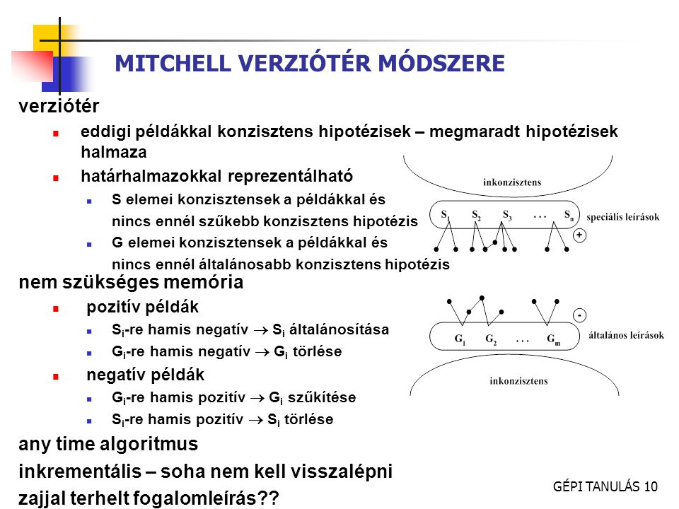 MITCHELL VERZIÓTÉR MÓDSZERE