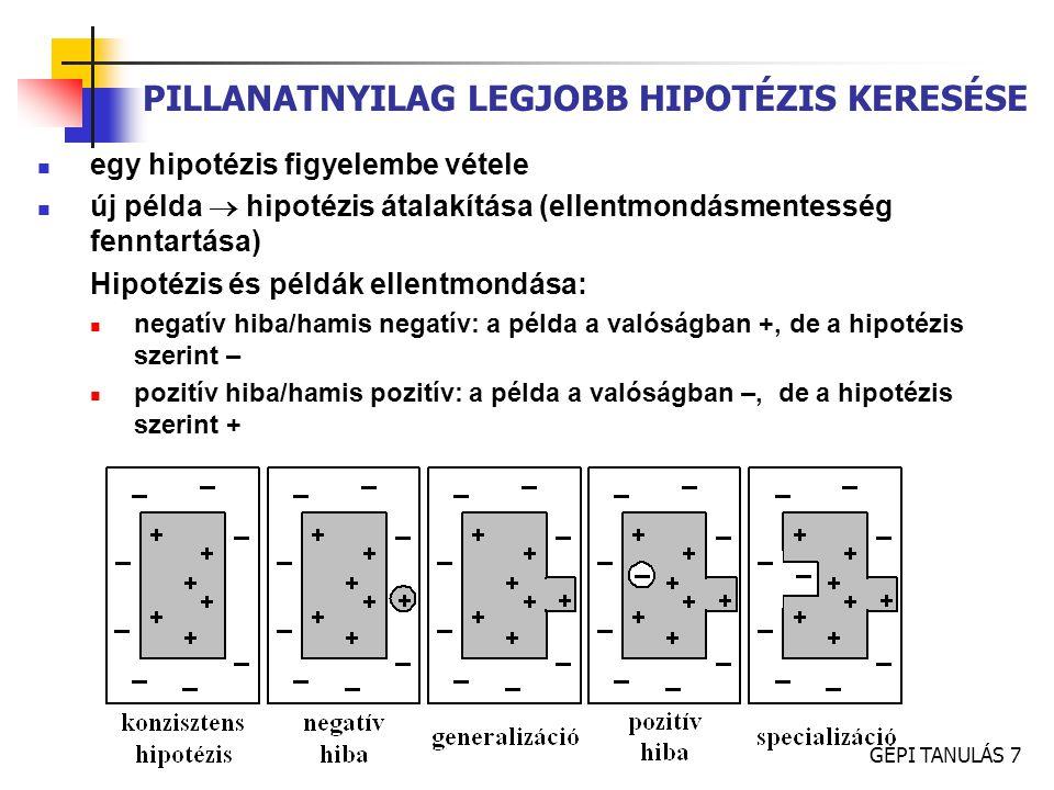 PILLANATNYILAG LEGJOBB HIPOTÉZIS KERESÉSE