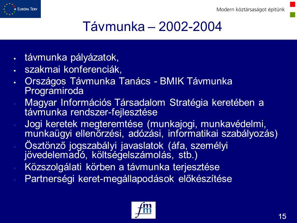 Távmunka – 2002-2004 távmunka pályázatok, szakmai konferenciák,