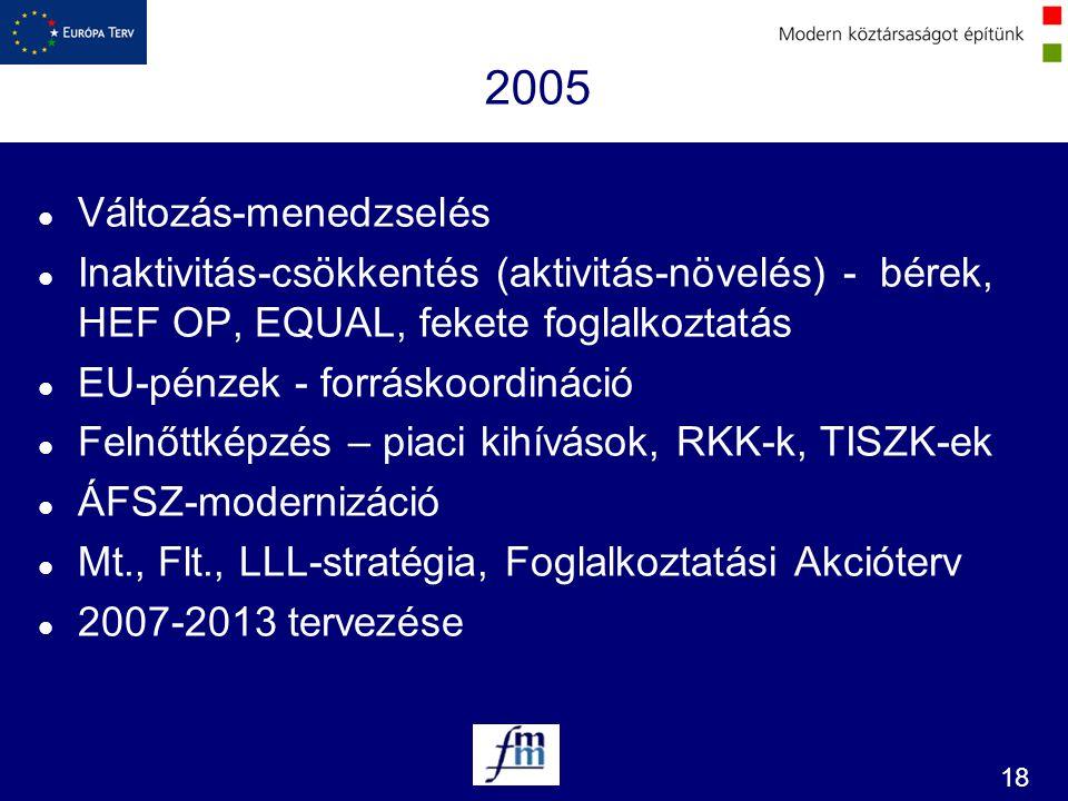 2005 Változás-menedzselés