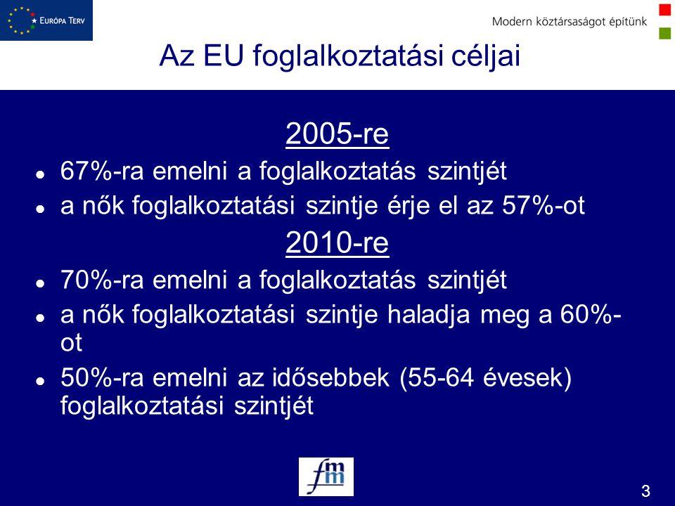 Az EU foglalkoztatási céljai