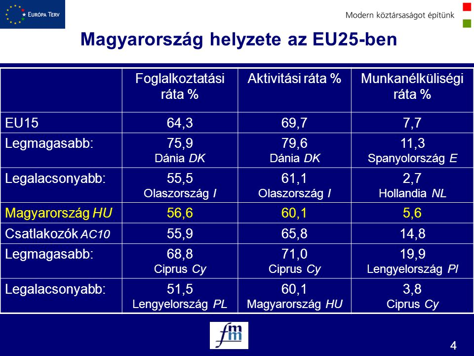 Magyarország helyzete az EU25-ben