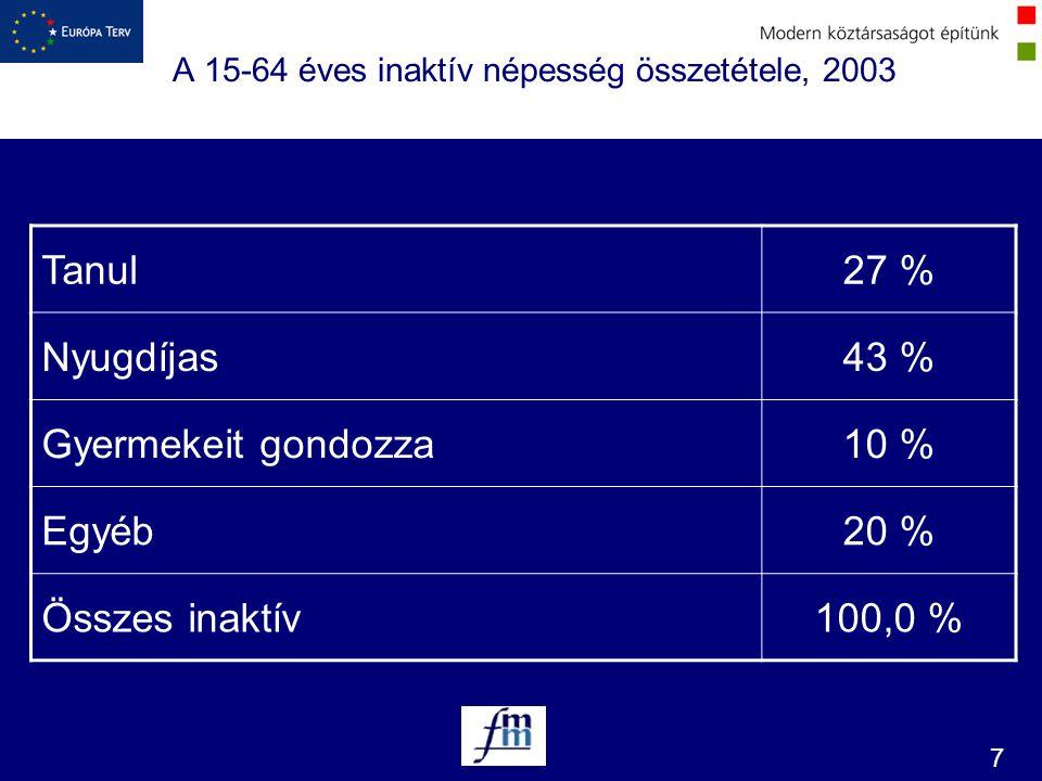 A 15-64 éves inaktív népesség összetétele, 2003