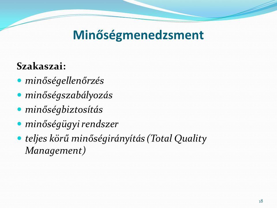 Minőségmenedzsment Szakaszai: minőségellenőrzés minőségszabályozás