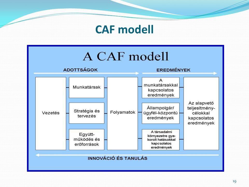 CAF modell