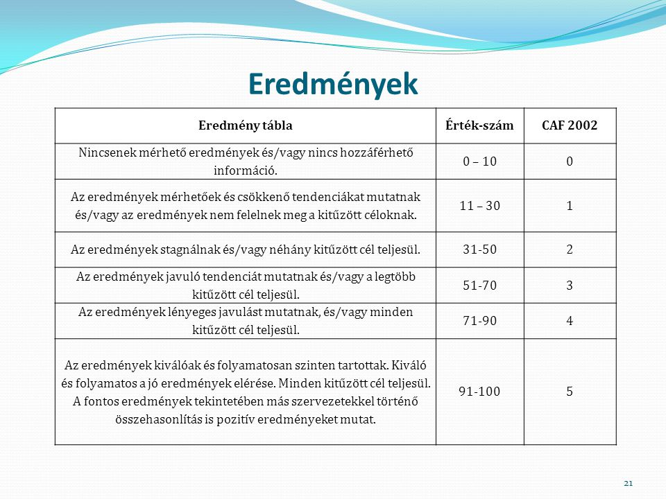 Eredmények Eredmény tábla Érték-szám CAF 2002