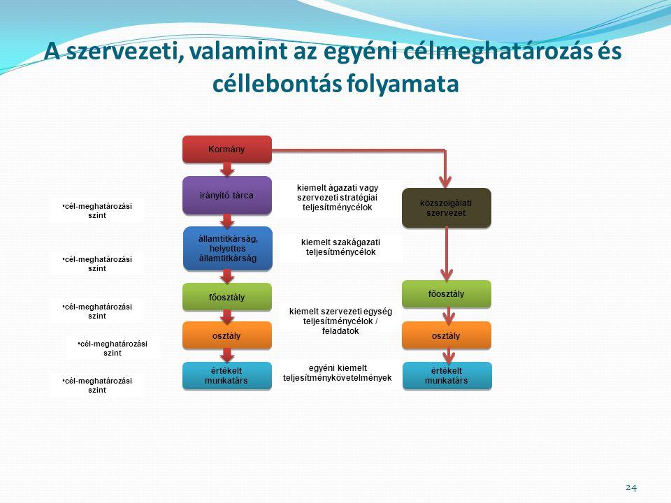 A szervezeti, valamint az egyéni célmeghatározás és