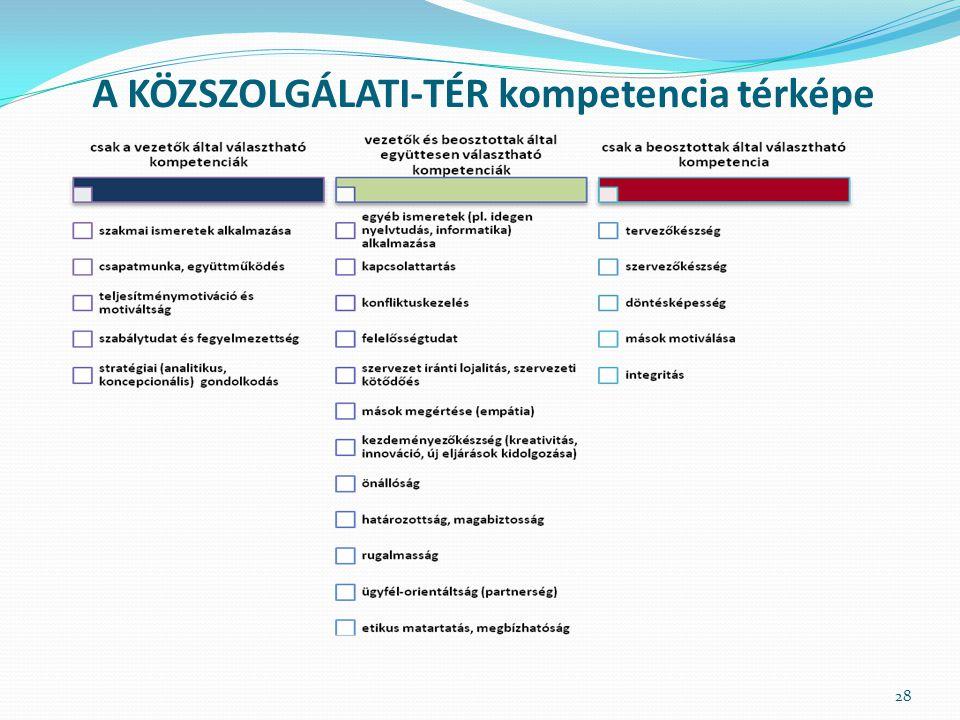 A KÖZSZOLGÁLATI-TÉR kompetencia térképe