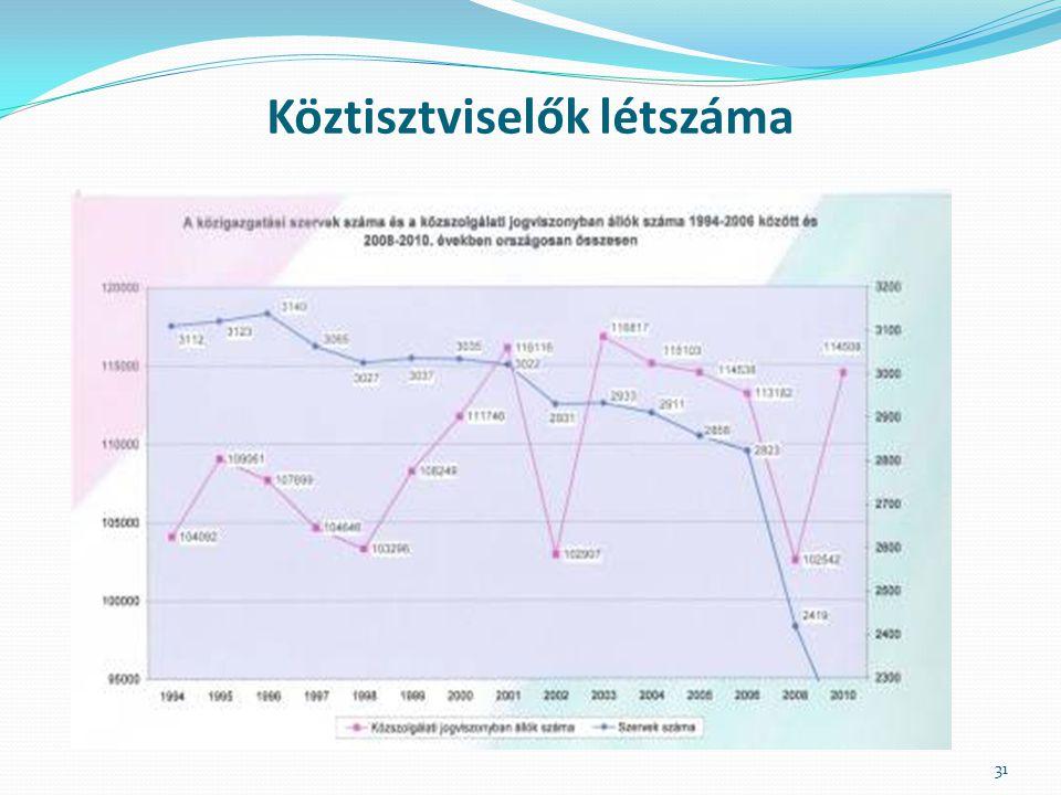Köztisztviselők létszáma