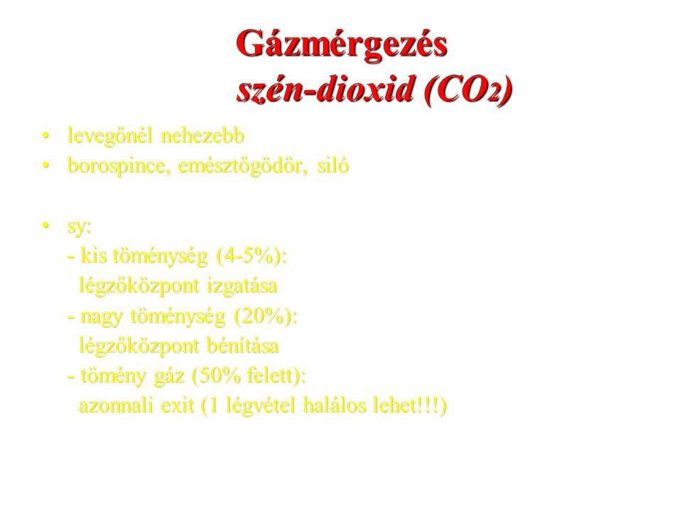 Gázmérgezés szén-dioxid (CO2)