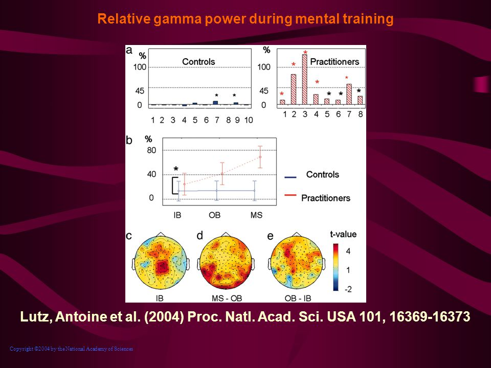 Relative gamma power during mental training
