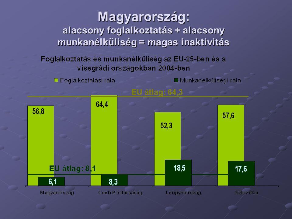 Magyarország: alacsony foglalkoztatás + alacsony munkanélküliség = magas inaktivitás