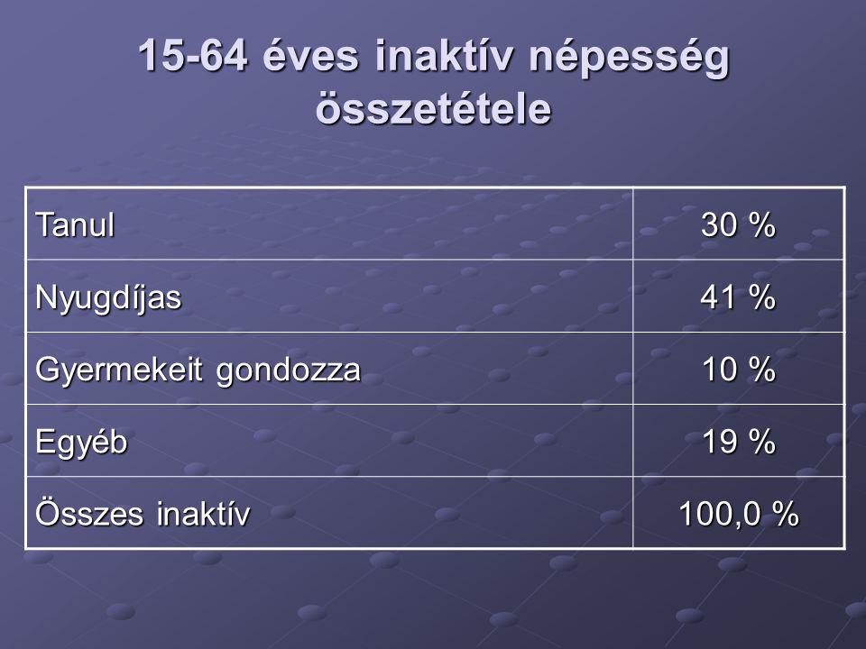 15-64 éves inaktív népesség összetétele