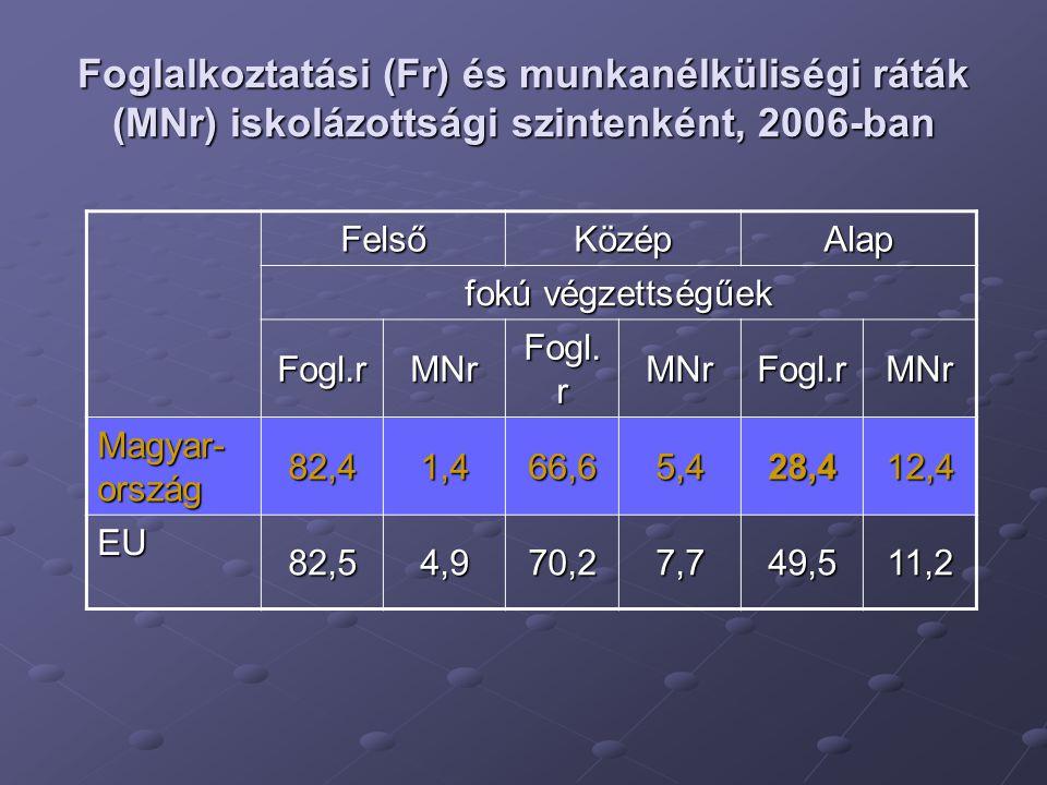 Foglalkoztatási (Fr) és munkanélküliségi ráták (MNr) iskolázottsági szintenként, 2006-ban