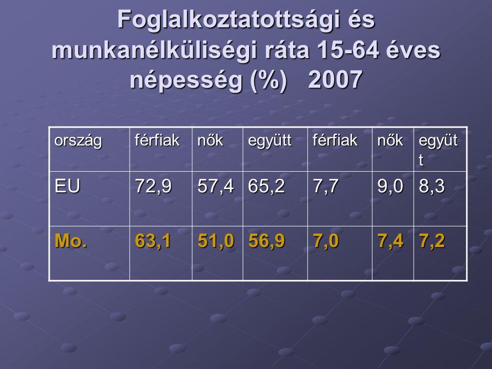 Foglalkoztatottsági és munkanélküliségi ráta 15-64 éves népesség (%) 2007
