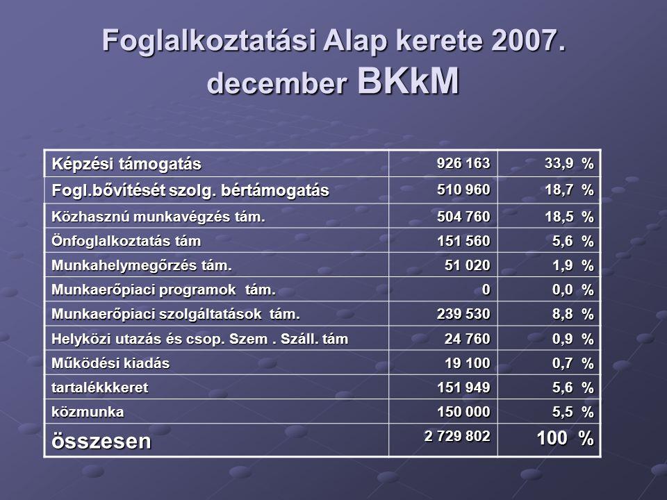 Foglalkoztatási Alap kerete 2007. december BKkM