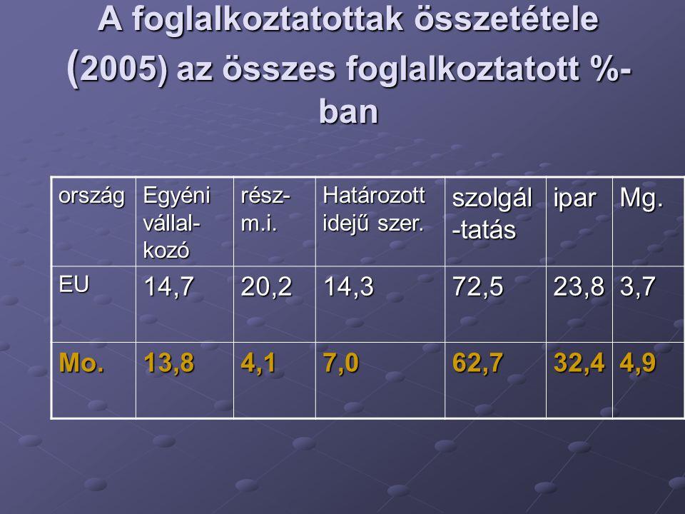 A foglalkoztatottak összetétele (2005) az összes foglalkoztatott %-ban