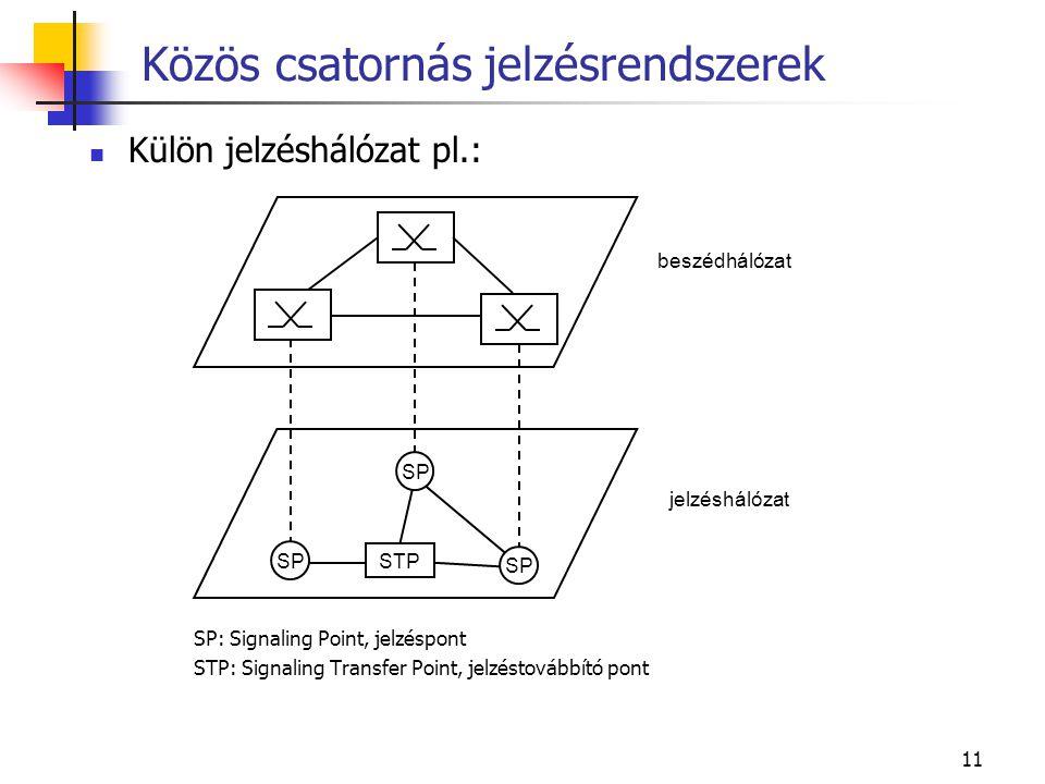 Közös csatornás jelzésrendszerek