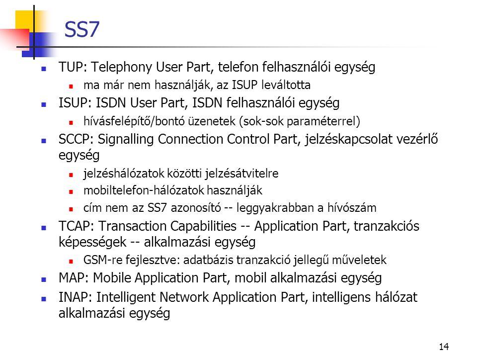 SS7 TUP: Telephony User Part, telefon felhasználói egység