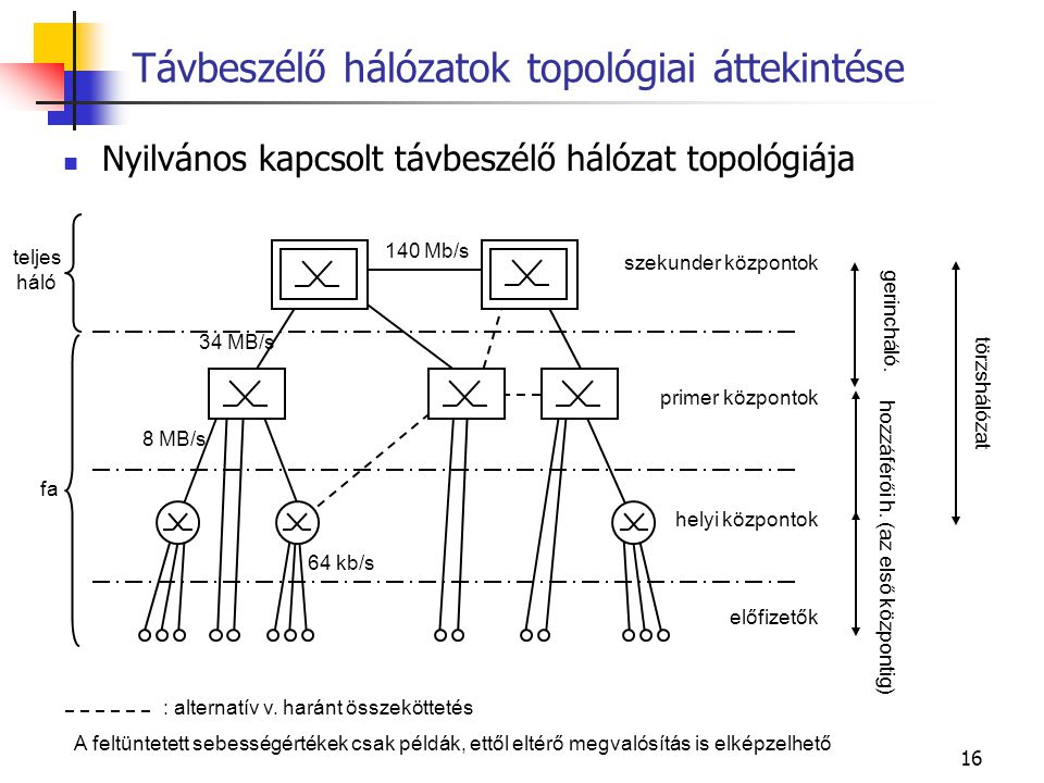 Távbeszélő hálózatok topológiai áttekintése