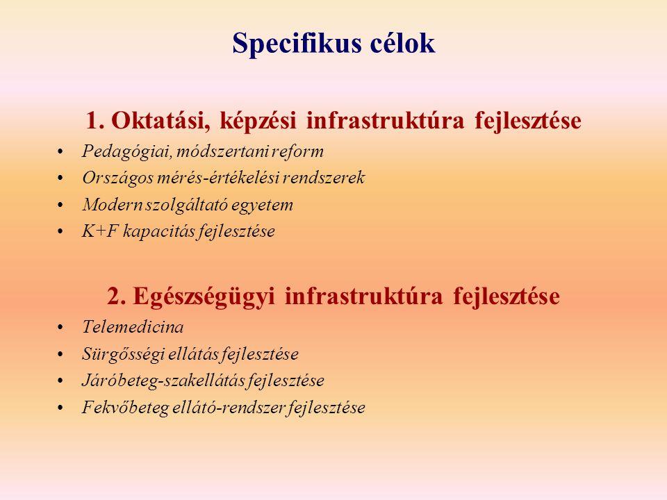Specifikus célok 1. Oktatási, képzési infrastruktúra fejlesztése