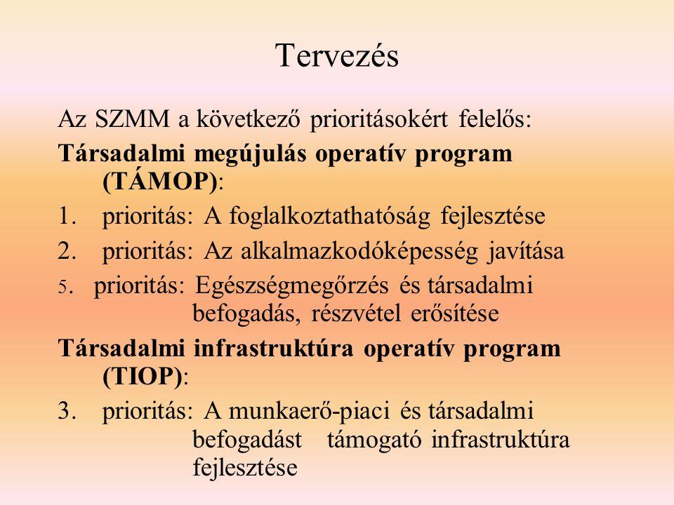 Tervezés Az SZMM a következő prioritásokért felelős: