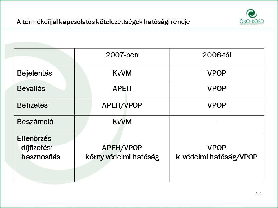 A termékdíjjal kapcsolatos kötelezettségek hatósági rendje