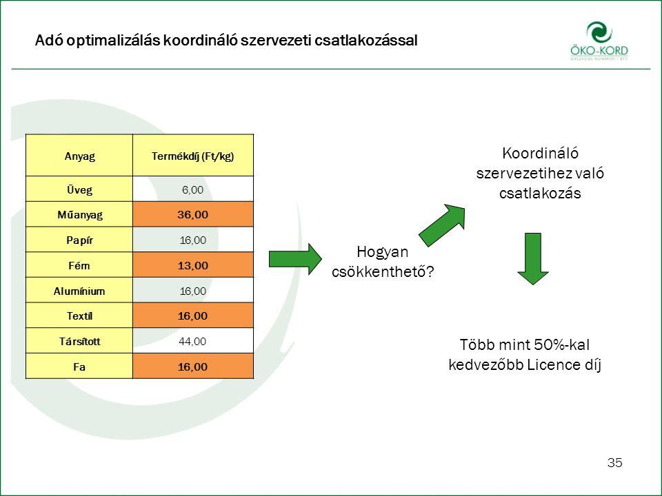 Adó optimalizálás koordináló szervezeti csatlakozással