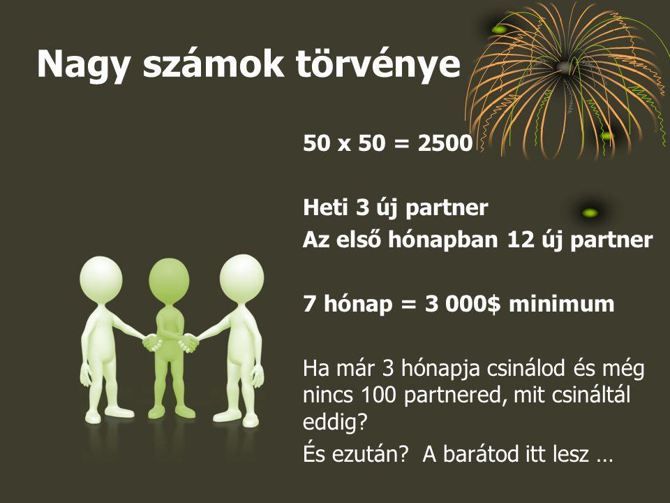 Nagy számok törvénye 50 x 50 = 2500 Heti 3 új partner
