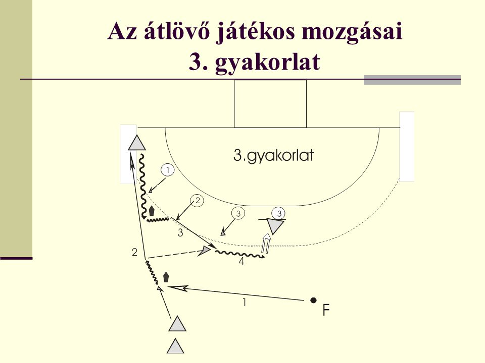 Az átlövő játékos mozgásai 3. gyakorlat