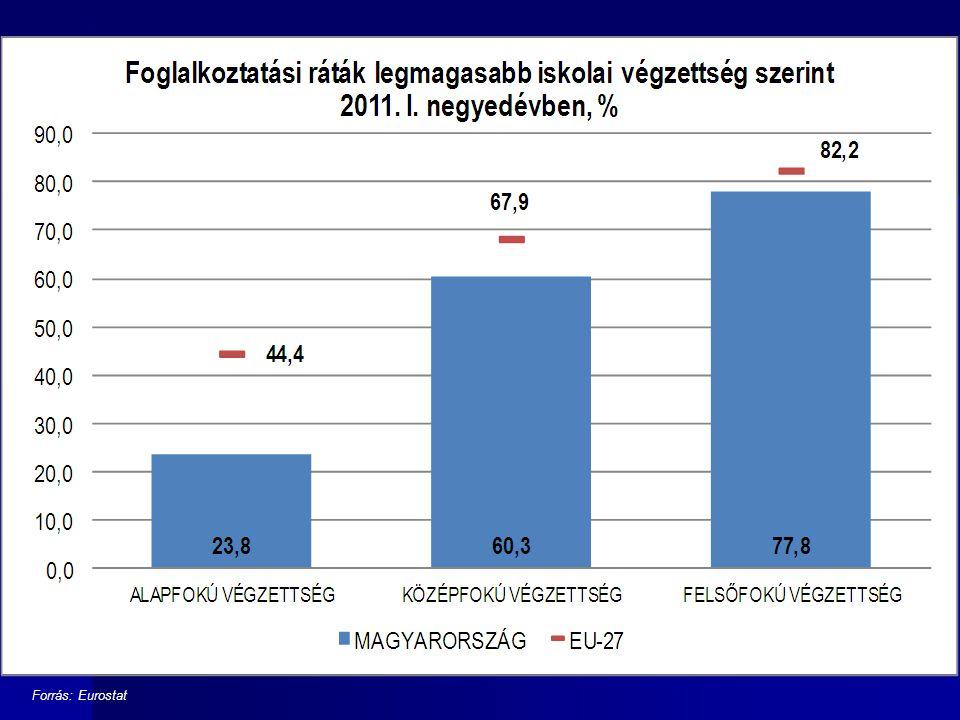 Forrás: Eurostat 12