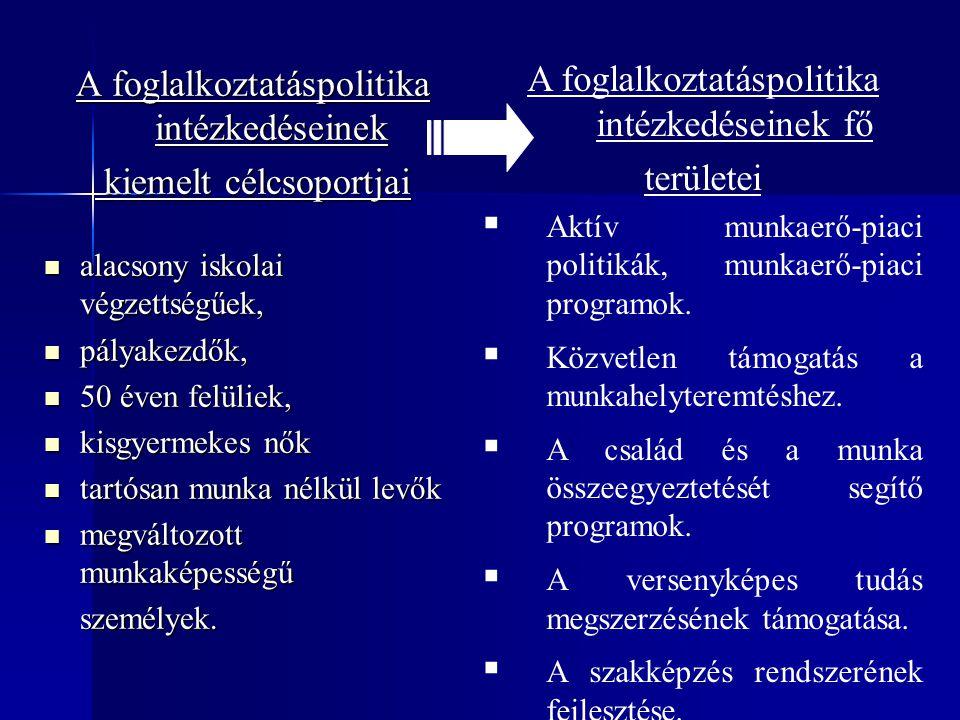 A foglalkoztatáspolitika intézkedéseinek kiemelt célcsoportjai