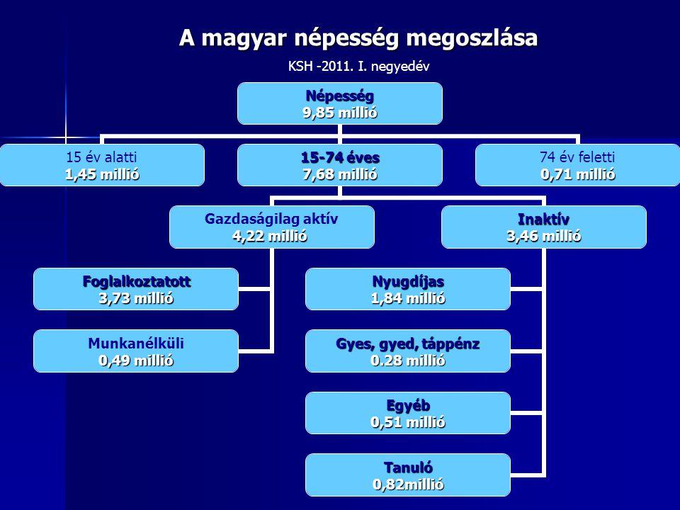 A magyar népesség megoszlása