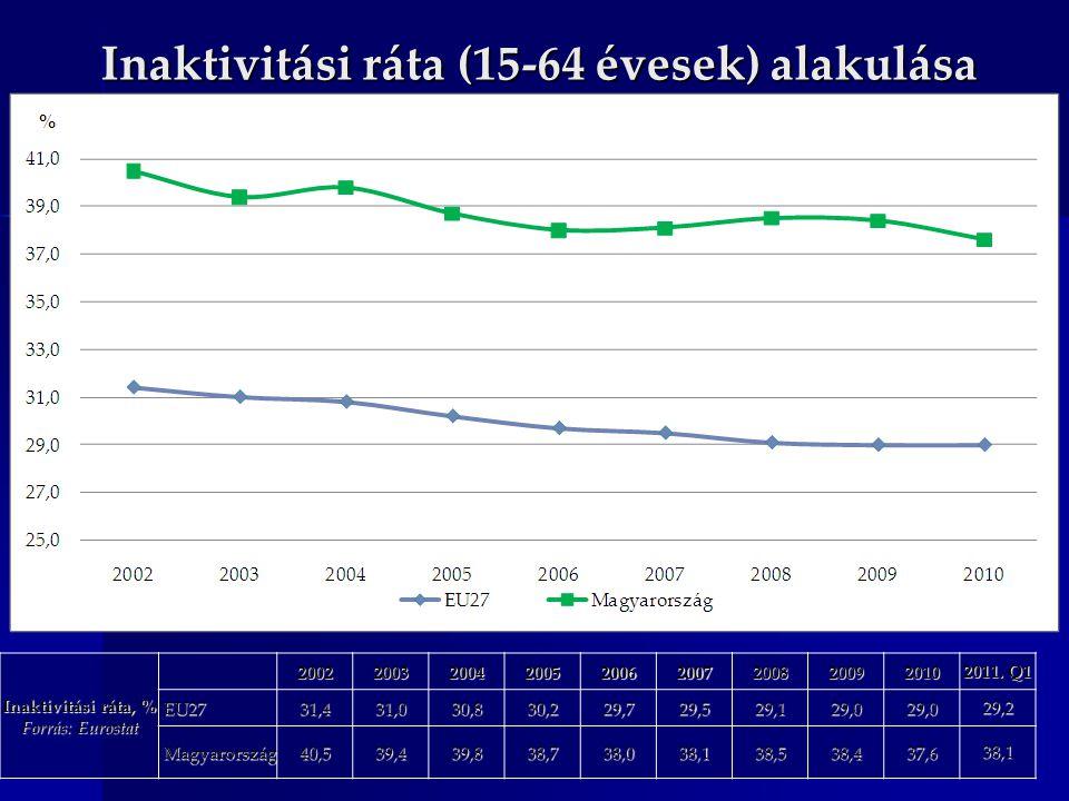 Inaktivitási ráta (15-64 évesek) alakulása