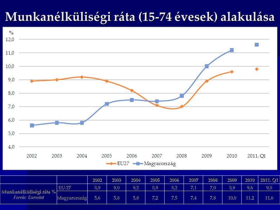 Munkanélküliségi ráta (15-74 évesek) alakulása
