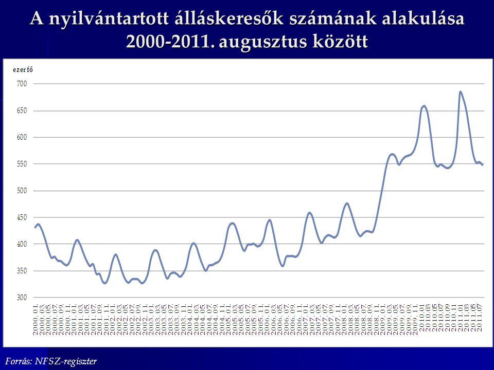 A nyilvántartott álláskeresők számának alakulása 2000-2011