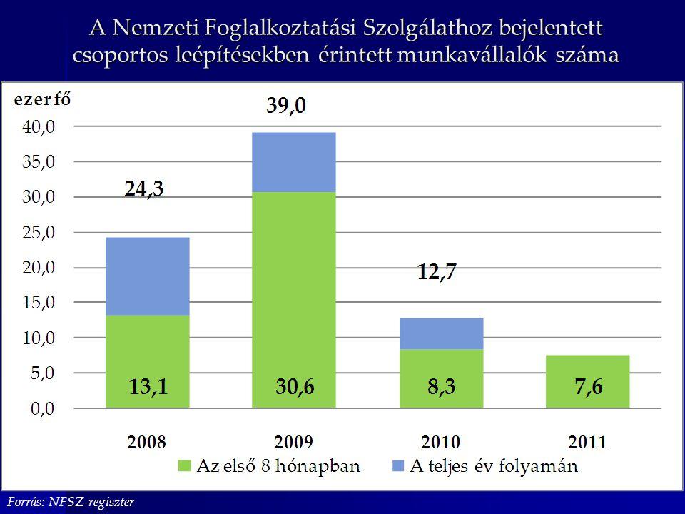 A Nemzeti Foglalkoztatási Szolgálathoz bejelentett csoportos leépítésekben érintett munkavállalók száma